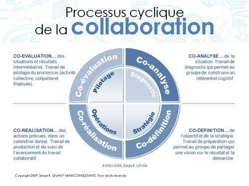 Pic_Processus cyclique collaboration